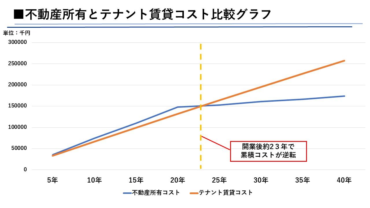 医院開業の不動産購入とテナント開業のコスト比較折れ線グラフ