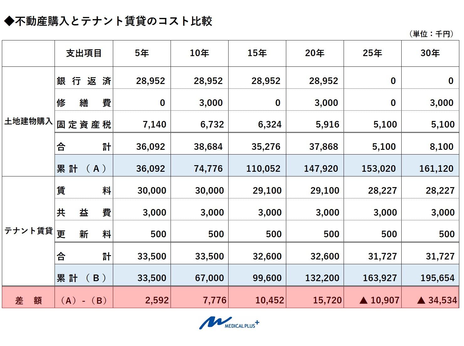 医院開業の不動産購入とテナント開業のコスト比較