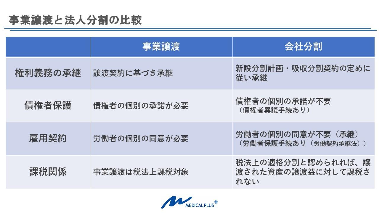 医療法人の事業譲渡と会社分割の比較